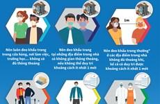 [Infographics] Hướng dẫn mới của WHO về đeo khẩu trang tại vùng dịch