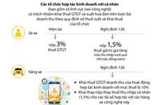 [Infographics] Cách tính thuế xe công nghệ từ Nghị định 126