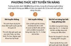 [Infographics] 5 phương thức dự tuyển vào Đại học Bách khoa Hà Nội