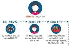 [Infographics] Lịch trình di chuyển của BN1552 ở Hải Dương