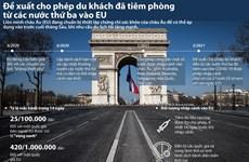 [Infographics] Đề xuất du khách đã tiêm phòng COVID-19 có thể vào EU
