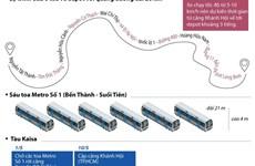 [Infographics] 6 toa tàu tuyến metro số 1 về tới Thành phố Hồ Chí Minh