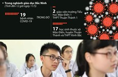 [Infographics] Bắc Ninh lùi lịch thi tuyển sinh lớp 6 và 10 vì dịch