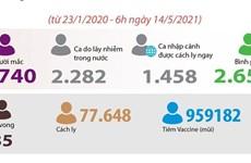 [Infographics] Việt Nam có 712 ca mắc COVID-19 lây nhiễm trong nước