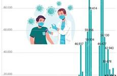 Đã có 959.182 mũi vaccine phòng COVID-19 được tiêm tại Việt Nam