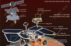 Tàu thăm dò của Trung Quốc đáp thành công xuống bề mặt Sao Hỏa
