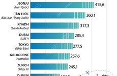 [Infographics] Các thành phố có tốc độ mạng 5G nhanh nhất thế giới