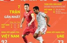 [Infographics] Vòng loại World Cup 2022: Đối đầu Việt Nam-UAE