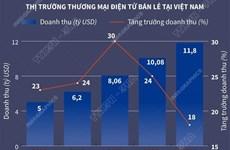 [Infographics] Thị trường thương mại điện tử Việt Nam tăng trưởng 18%