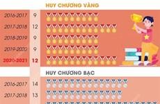 Thành tích của Việt Nam ở giải Olympic quốc tế và khu vực qua các năm