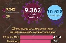 Tình hình dịch ngày 27/9: 9.362 ca mắc mới, 10.528 ca khỏi bệnh
