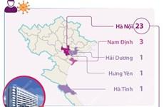 29 ca mắc COVID-19 liên quan đến Bệnh viện Hữu nghị Việt-Đức