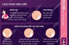 [Infographics] Bệnh nhân ung thư vú có thể được chữa khỏi