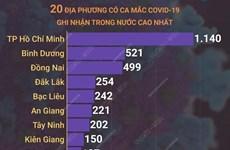 Ngày 27/10: Việt Nam có 4.411 ca mắc COVID-19, 2.024 ca khỏi bệnh