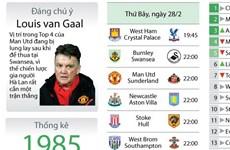 [Infographics] Lịch thi đấu bóng đá vòng 27 Premier League