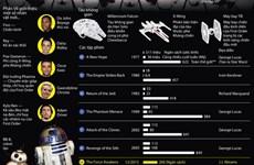 """[Infographics] Những con số đáng chú ý của loạt phim """"Star Wars"""""""