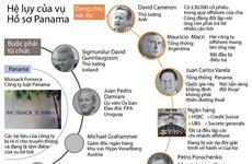 [Infographics] Hàng loạt chính trị gia chịu ảnh hưởng từ hồ sơ Panama