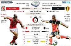 [Infographics] Dự đoán kết quả trận tứ kết giữa Xứ Wales và Bỉ