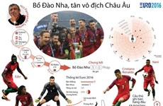 Những con số khó quên của đương kim vô địch EURO 2016