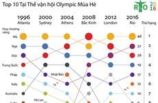 [Infographics] Điểm danh Top 10 nước tại Thế vận hội Olympic mùa Hè