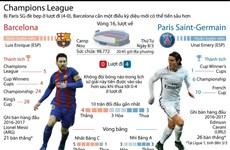 """[Infographics] Barcelona mơ lập nên """"điều kỳ diệu"""" trước PSG"""