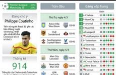 [Infographics] Những tin tức đáng chú ý trước vòng 28 Premier League