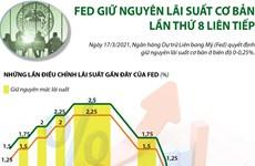 [Infographics] Fed giữ nguyên lãi suất cơ bản lần thứ 8 liên tiếp