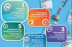 [Infographics] Trước khi tiêm chủng vaccine COVID-19 cần làm gì?