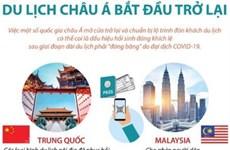 [Infographics] Dịch COVID-19: Du lịch châu Á bắt đầu trở lại