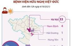 [Infographics] 41 ca mắc liên quan đến Bệnh viện Hữu nghị Việt Đức