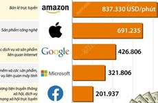 """Các """"ông trùm"""" công nghệ kiếm được bao nhiêu USD mỗi phút?"""