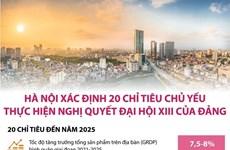 Hà Nội xác định 20 chỉ tiêu chủ yếu thực hiện Nghị quyết Đại hội XIII
