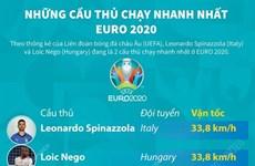 UEFA điểm danh những cầu thủ chạy nhanh nhất EURO 2020