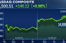 Chỉ số Nasdaq và S&P 500 đóng cửa ở mức cao kỷ lục phiên 28/6