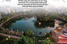 Hà Nội: Phục dựng tòa Phương Đình và tôn tạo gò Kim Châu