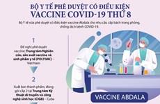 Quy trình và điều kiện phê duyệt vaccine COVID-19 Abdala