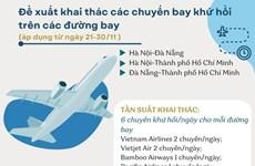 Đề xuất tăng tần suất 3 đường bay lớn nhất cả nước trong tháng 11