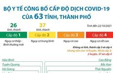 [Infographics] Cấp độ dịch của 63 tỉnh, thành phố trên cả nước