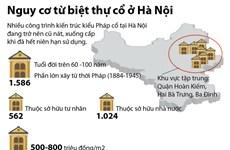 [Infographics] Nguy cơ tai nạn từ biệt thự cổ xuống cấp ở Hà Nội