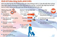 [Infographics] Nền kinh tế Cuba đang thay đổi ra sao?