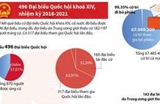 [Infographics] Toàn cảnh kết quả bầu cử Quốc hội khóa XIV