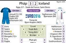[Infographics] Nhìn lại trận đấu Pháp-Iceland qua các con số