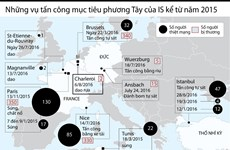 [Infographics] Những vụ tấn công mục tiêu phương Tây của IS từ 2015