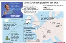 [Infographics] Châu Âu tấn công mạnh mẽ Apple về tiền thuế