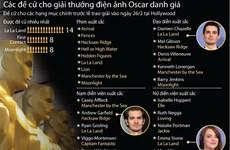 [Infographics] Các đề cử cho giải thưởng điện ảnh Oscar danh giá