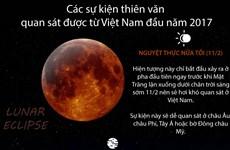 Các sự kiện thiên văn quan sát được từ Việt Nam đầu năm 2017
