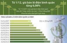 [Infographics] Nhìn lại những lần tăng giá bán lẻ điện bình quân