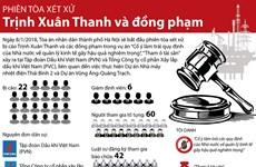 [Infographic] Phiên tòa xét xử Trịnh Xuân Thanh và đồng phạm