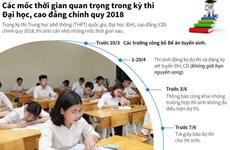 Các mốc thời gian quan trọng trong thi trung học phổ thông quốc gia