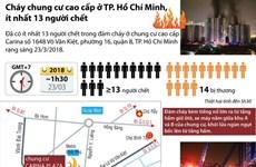 [Infographics] Cháy chung cư cao cấp Carina, ít nhất 13 người chết